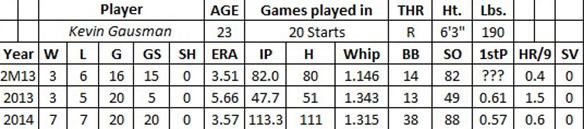 Kevin Gausman fantasy baseball
