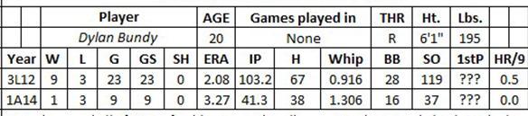 Dylan Bundy fantasy baseball